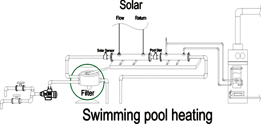 Solar Energy Solar Thermal Panel Commercial Options