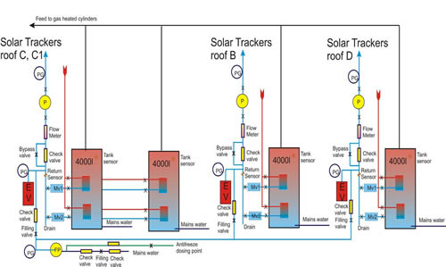 Schematic, project diagram of oval road soalr heating system