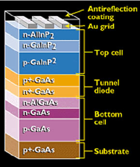 pv cell layering
